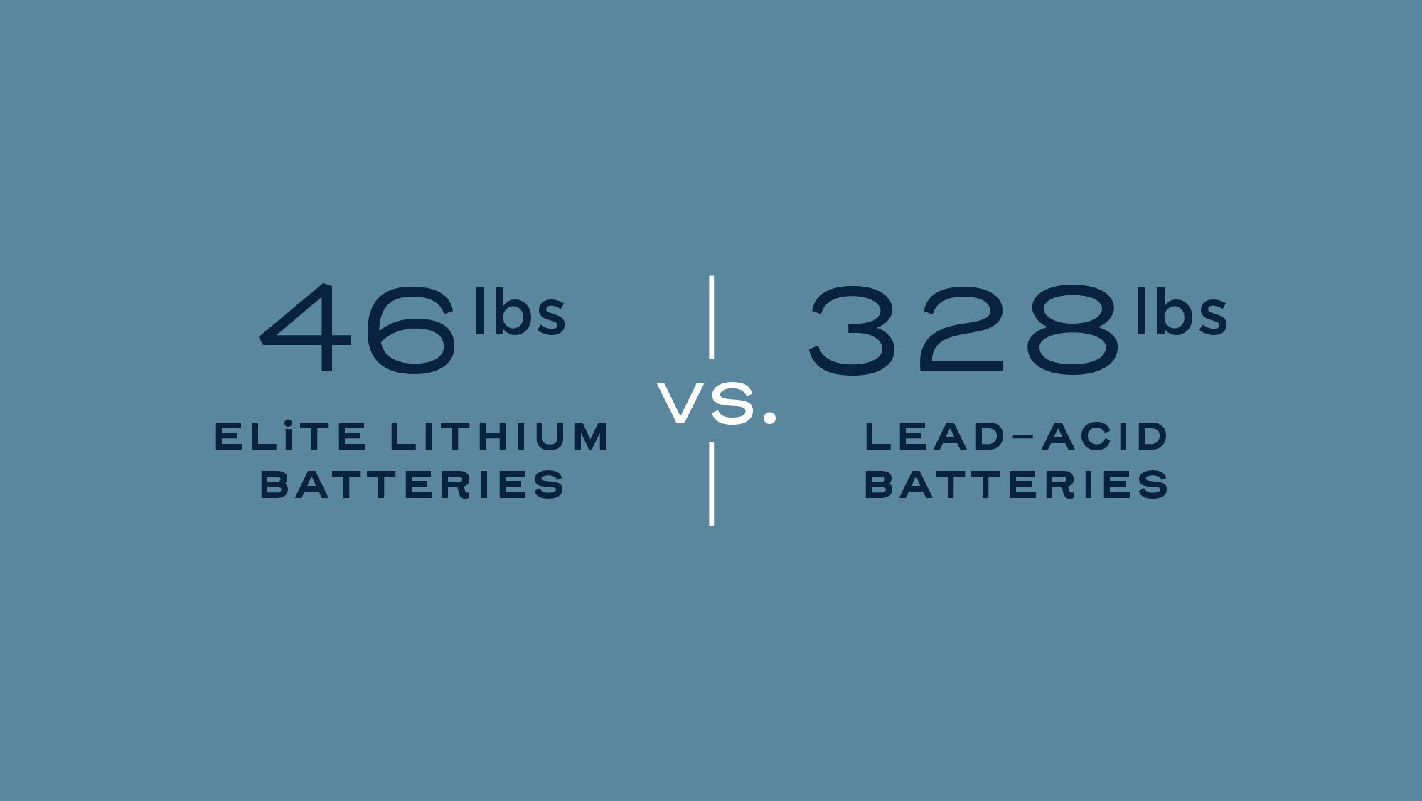 46 lbs vs 325 lbs