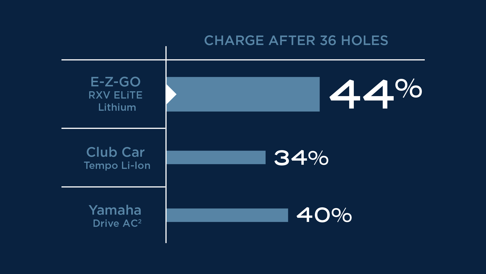 Charge after 36 holes. E-Z-GO RXV ELiTE Lithium 44%. Club Car Tempo Li-Ion 34%. Yamaha Drive AC 40%.