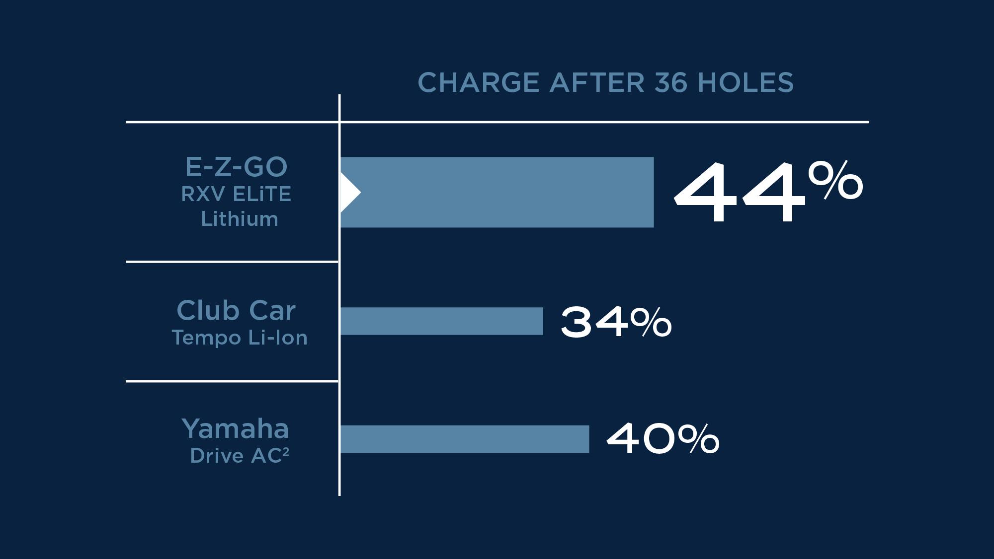 Charge after 36 holes. E-Z-GO RXV ELiTE Lithium 44%. Club Car Tempo Li-Ion 34%. Yamaha Drive AC 40%.