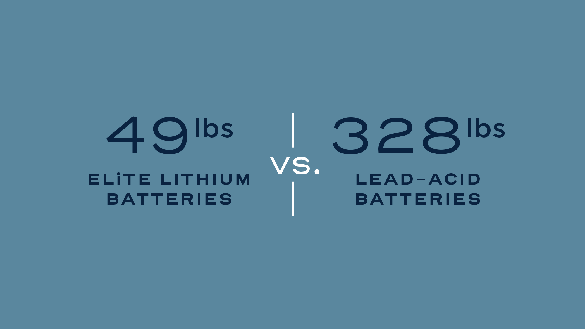 ELiTE Lithium batteries 49lbs  vs. Lead-Acid Batteries 328 lbs.